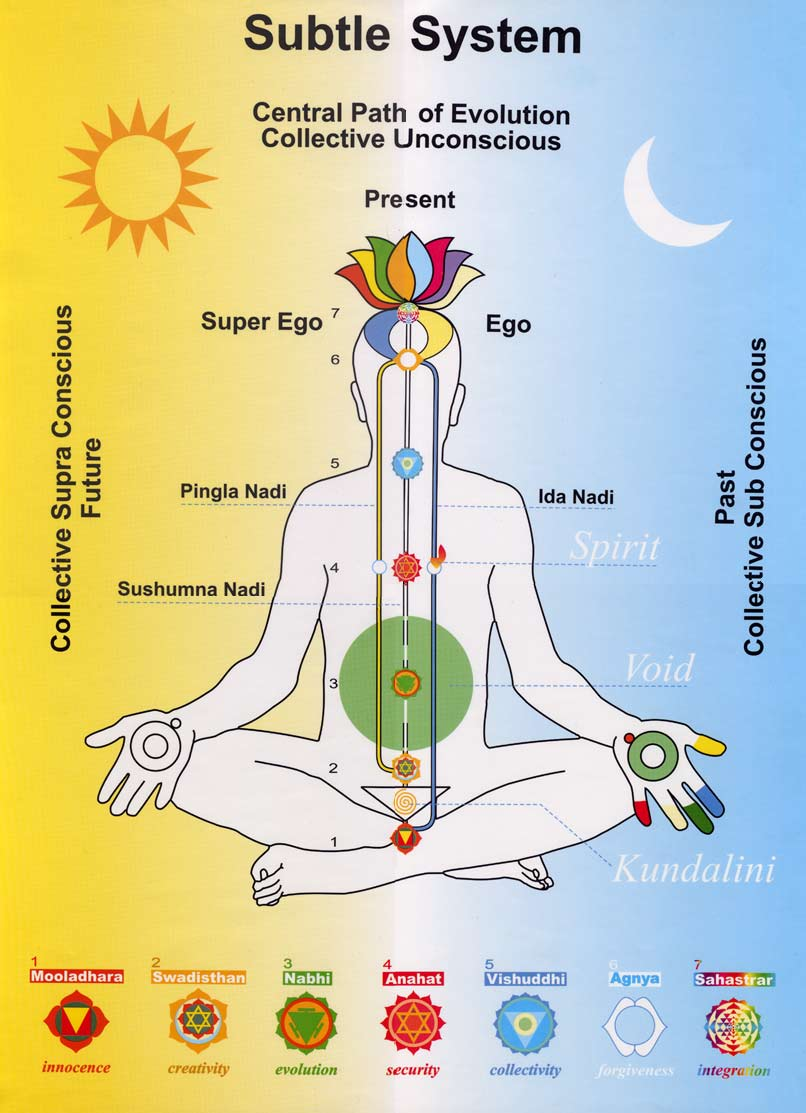the 7 energy centers chakras come meditate in connecticut